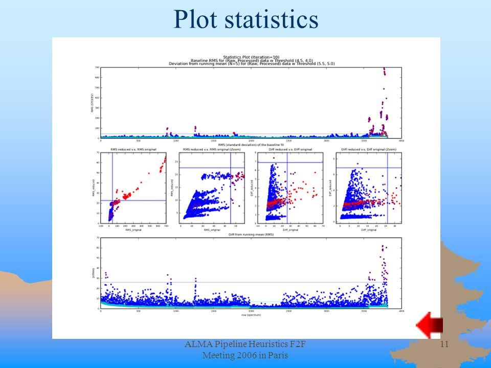 ALMA Pipeline Heuristics F2F Meeting 2006 in Paris 11 Plot statistics