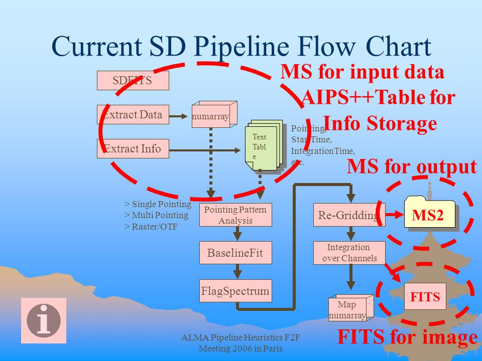 ALMA Pipeline Heuristics F2F Meeting 2006 in Paris 3 Current SD Pipeline Flow Chart SDFITS Extract Info Extract Data Re-Gridding FlagSpectrum Pointing Pattern Analysis Text Tabl e Text Tabl e numarray Pointing, StartTime, IntegrationTime, etc.