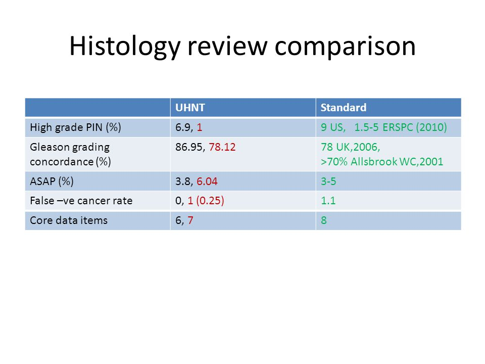 Histology review comparison UHNTStandard High grade PIN (%)6.9, 19 US, 1.5-5 ERSPC (2010) Gleason grading concordance (%) 86.95, 78.1278 UK,2006, >70% Allsbrook WC,2001 ASAP (%)3.8, 6.043-5 False –ve cancer rate0, 1 (0.25)1.1 Core data items6, 78