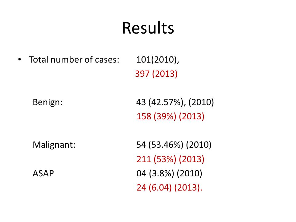 Results Total number of cases:101(2010), 397 (2013) Benign:43 (42.57%), (2010) 158 (39%) (2013) Malignant:54 (53.46%) (2010) 211 (53%) (2013) ASAP 04 (3.8%) (2010) 24 (6.04) (2013).