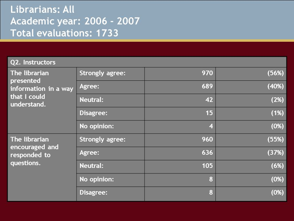 Librarians: All Academic year: 2006 - 2007 Total evaluations: 1733 Q2.