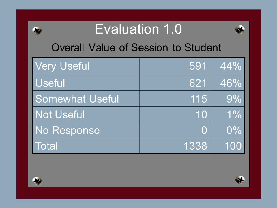 Evaluation 1.0 Overall Value of Session to Student Very Useful59144% Useful62146% Somewhat Useful1159% Not Useful101% No Response00% Total1338100
