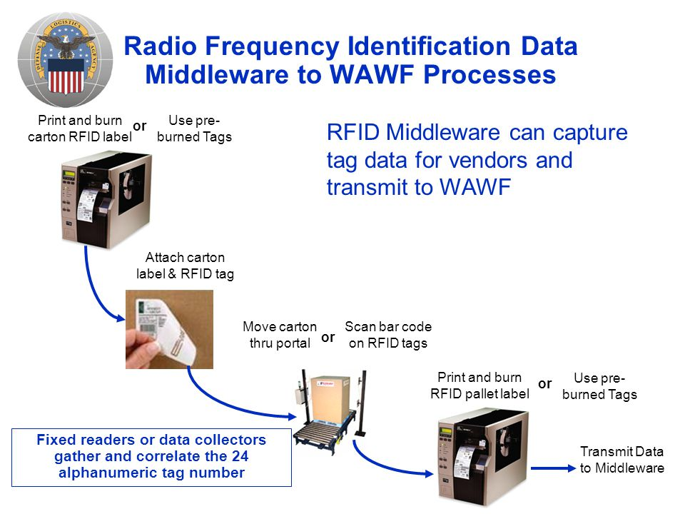 Radio Frequency Identification Data Middleware to WAWF Processes Print and burn carton RFID label Move carton thru portal Print and burn RFID pallet label or Use pre- burned Tags Attach carton label & RFID tag or Scan bar code on RFID tags RFID Middleware can capture tag data for vendors and transmit to WAWF Transmit Data to Middleware or Use pre- burned Tags Fixed readers or data collectors gather and correlate the 24 alphanumeric tag number