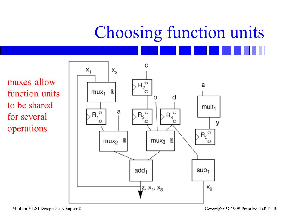 Modern VLSI Design 2e: Chapter 8 Copyright  1998 Prentice Hall PTR Choosing function units muxes allow function units to be shared for several operations