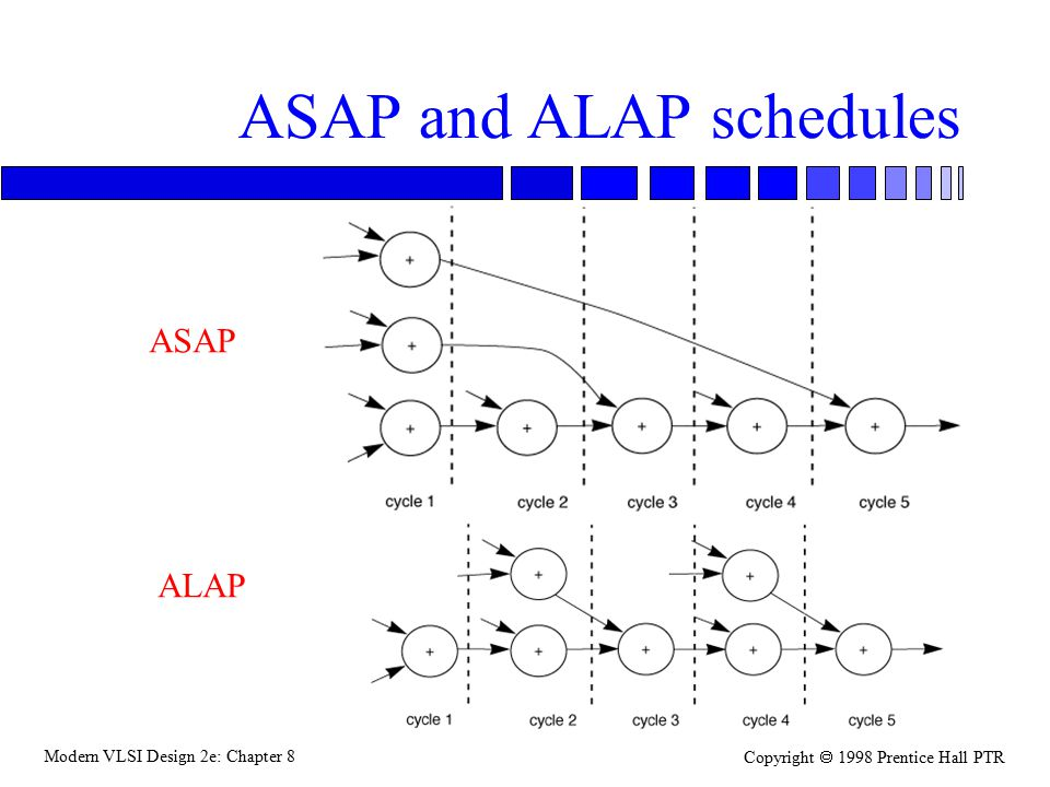 Modern VLSI Design 2e: Chapter 8 Copyright  1998 Prentice Hall PTR ASAP and ALAP schedules ASAP ALAP