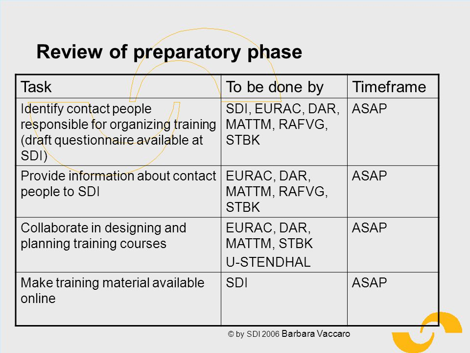 © by SDI 2006 Barbara Vaccaro Review of preparatory phase TaskTo be done byTimeframe Identify contact people responsible for organizing training (draft questionnaire available at SDI) SDI, EURAC, DAR, MATTM, RAFVG, STBK ASAP Provide information about contact people to SDI EURAC, DAR, MATTM, RAFVG, STBK ASAP Collaborate in designing and planning training courses EURAC, DAR, MATTM, STBK U-STENDHAL ASAP Make training material available online SDIASAP