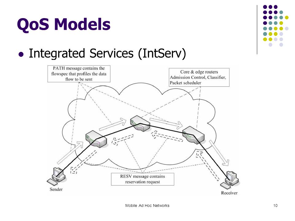 QoS Models Integrated Services (IntServ) Mobile Ad Hoc Networks10