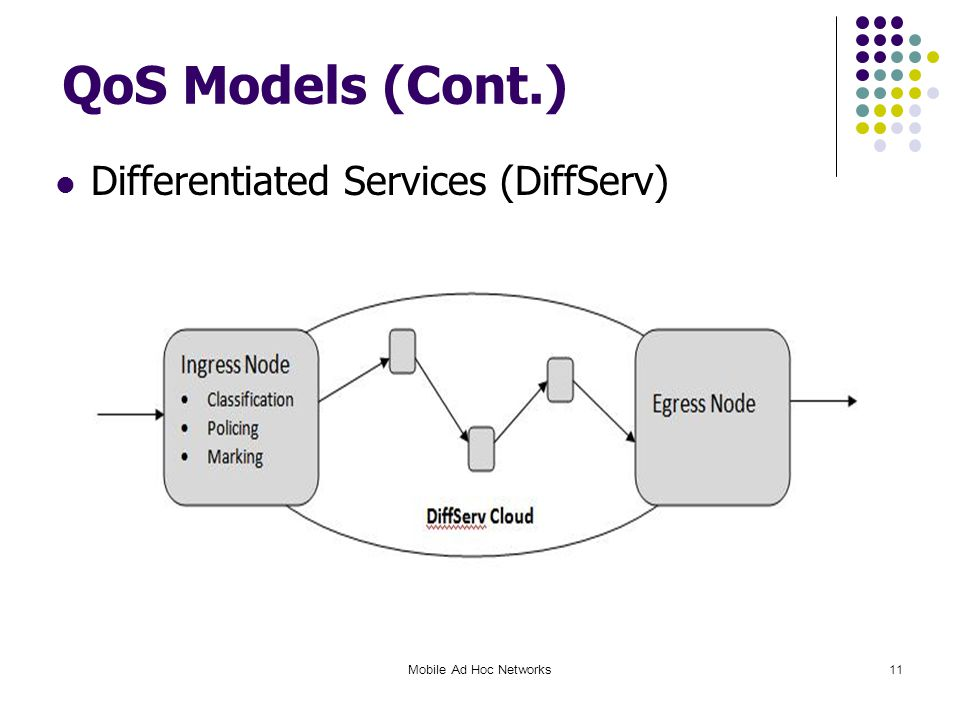 QoS Models (Cont.) Differentiated Services (DiffServ) Mobile Ad Hoc Networks11