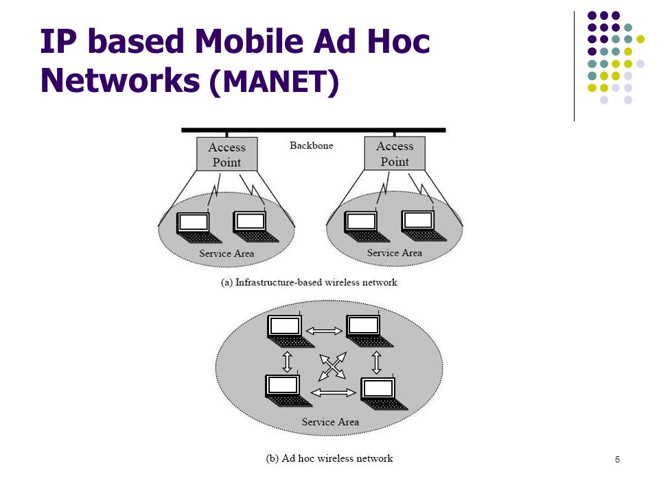 IP based Mobile Ad Hoc Networks (MANET) Mobile Ad Hoc Networks5