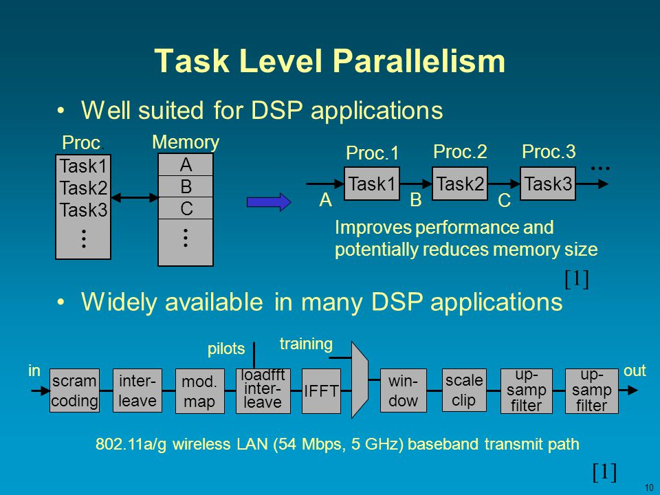 10 Task Level Parallelism Well suited for DSP applications scram coding inter- leave mod.