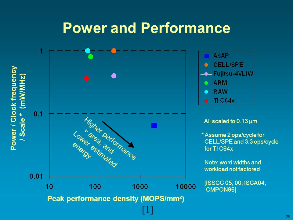 29 Power and Performance Power / Clock frequency / Scale * (mW/MHz) Peak performance density (MOPS/mm²) All scaled to 0.13 µm * Assume 2 ops/cycle for CELL/SPE and 3.3 ops/cycle for TI C64x Note: word widths and workload not factored [ISSCC 05, 00; ISCA04; CMPON96] Higher performance ÷ area, and Lower estimated energy [1]