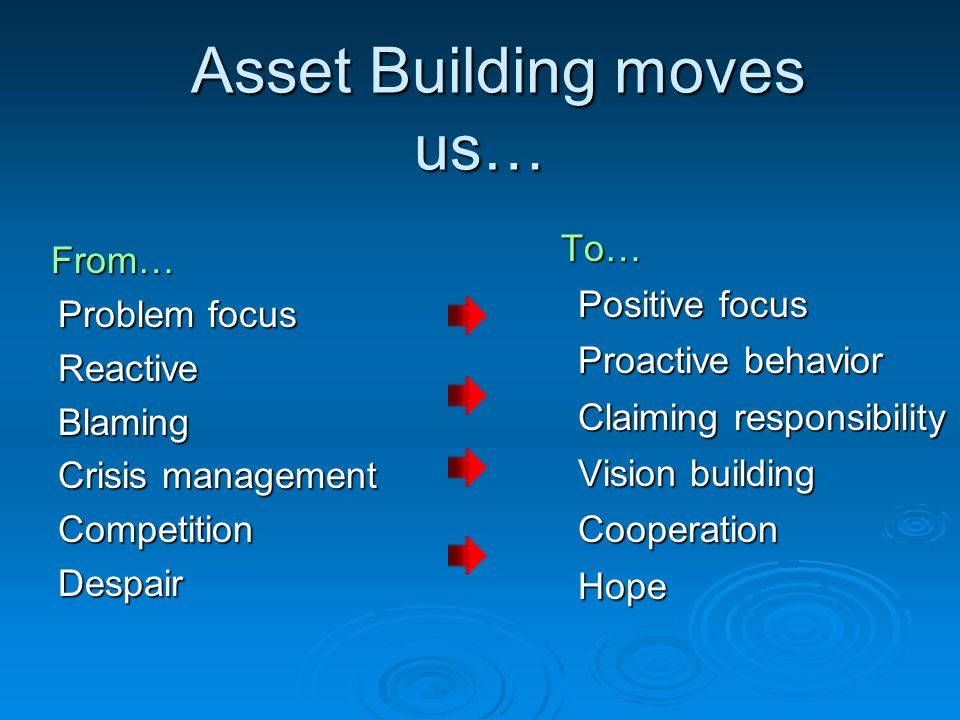Asset Building moves us… Asset Building moves us… From… From… Problem focus ReactiveBlaming Crisis management CompetitionDespair To… To… Positive focus Proactive behavior Claiming responsibility Vision building Cooperation Hope
