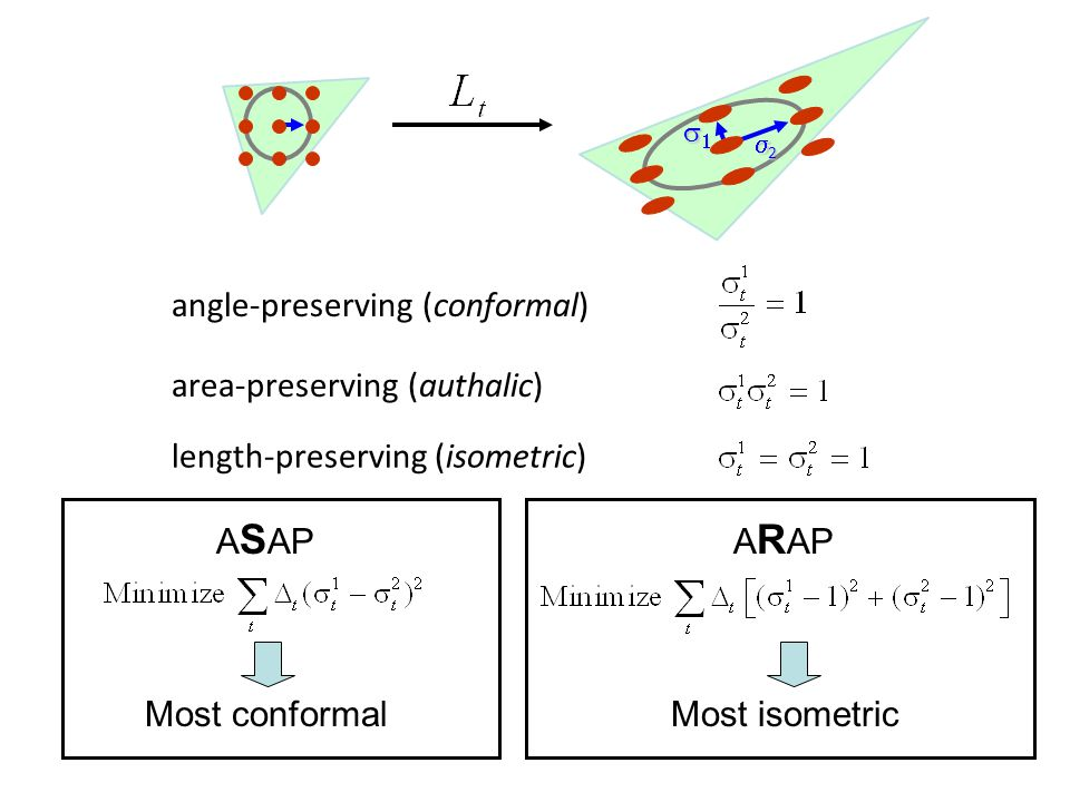 SGP 2008 22  2222 angle-preserving (conformal) area-preserving (authalic) length-preserving (isometric) A S APA R AP Most conformalMost is