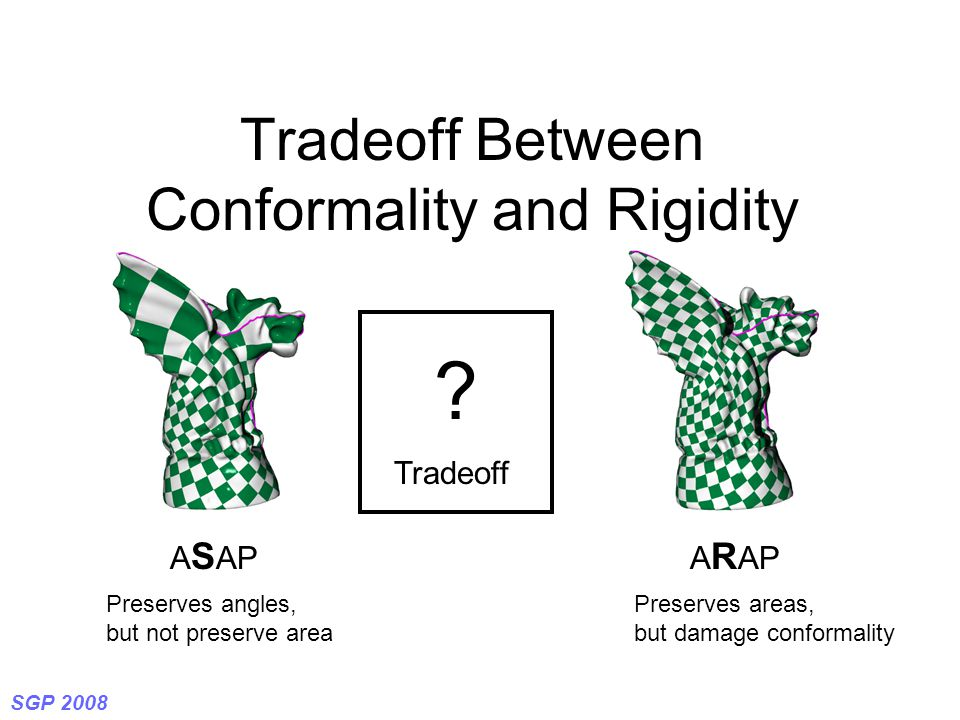 SGP 2008 Tradeoff Between Conformality and Rigidity A S APA R AP Preserves angles, but not preserve area ? Tradeoff Preserves areas, but damage confor