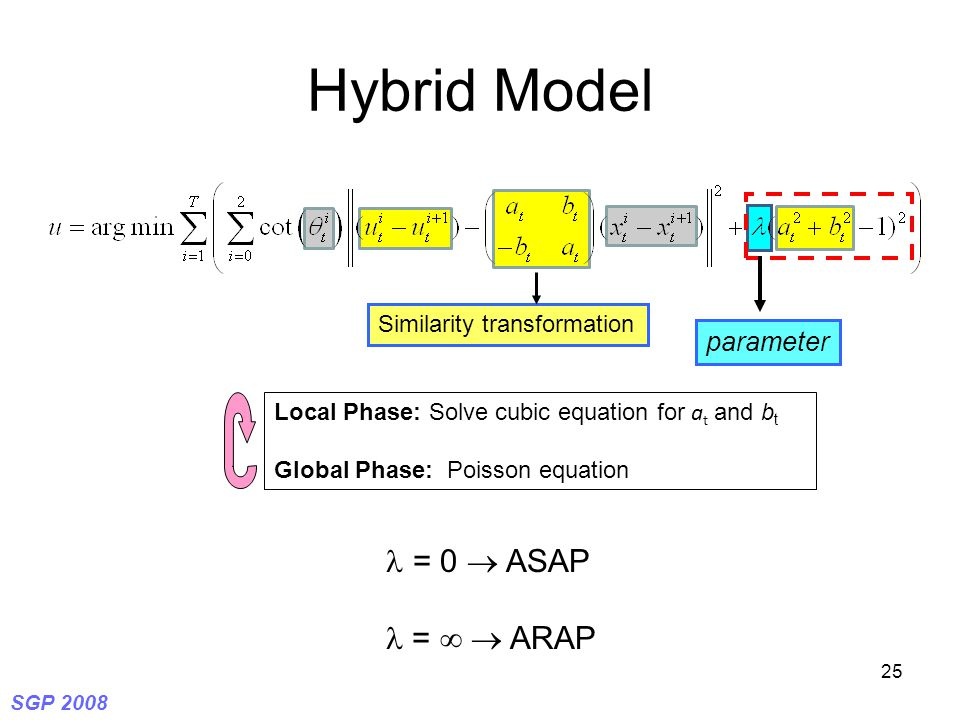 SGP 2008 25 Hybrid Model Local Phase: Solve cubic equation for a t and b t Global Phase: Poisson equation = 0  ASAP =   ARAP parameter Similarity transformation