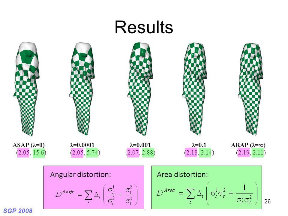 SGP 2008 26 Results λ=0.0001 (2.05, 5.74) λ=0.001 (2.07, 2.88) λ=0.1 (2.18, 2.14) ARAP (λ=  ) (2.19, 2.11) ASAP (λ=0) (2.05, 15.6) Angular distortion:Area distortion: