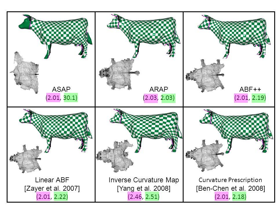 SGP 2008 30 ASAP (2.01, 30.1) ARAP (2.03, 2.03) ABF++ (2.01, 2.19) Inverse Curvature Map [Yang et al. 2008] (2.46, 2.51) Linear ABF [Zayer et al. 2007