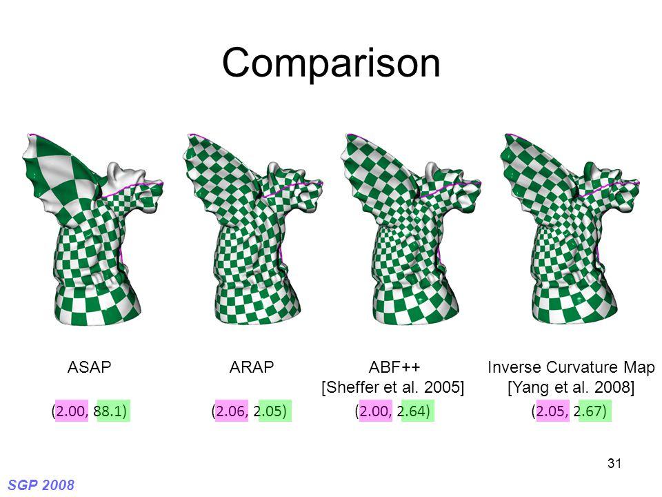 SGP 2008 31 Comparison ASAPARAPABF++ [Sheffer et al. 2005] Inverse Curvature Map [Yang et al. 2008] (2.05, 2.67)(2.00, 2.64)(2.06, 2.05)(2.00, 88.1)