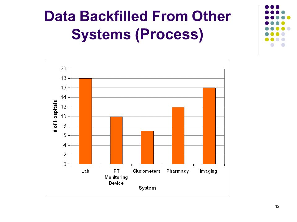 Data Backfilled From Other Systems (Process) 12