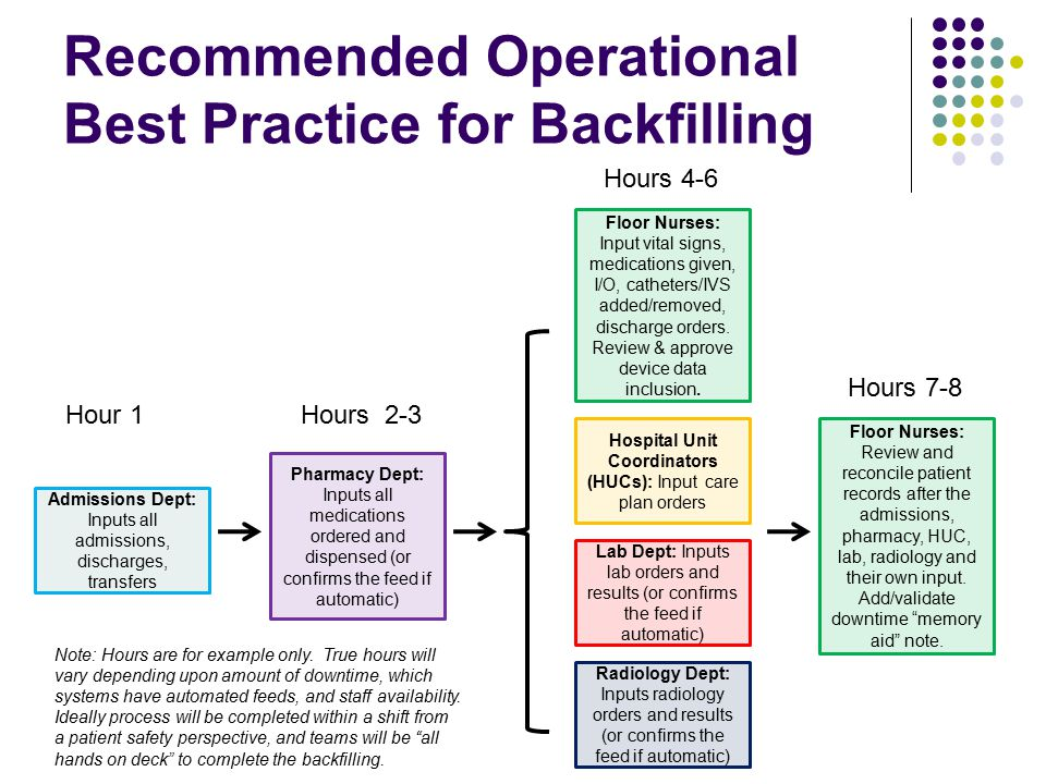 Recommended Operational Best Practice for Backfilling Admissions Dept: Inputs all admissions, discharges, transfers Pharmacy Dept: Inputs all medications ordered and dispensed (or confirms the feed if automatic) Floor Nurses: Input vital signs, medications given, I/O, catheters/IVS added/removed, discharge orders.