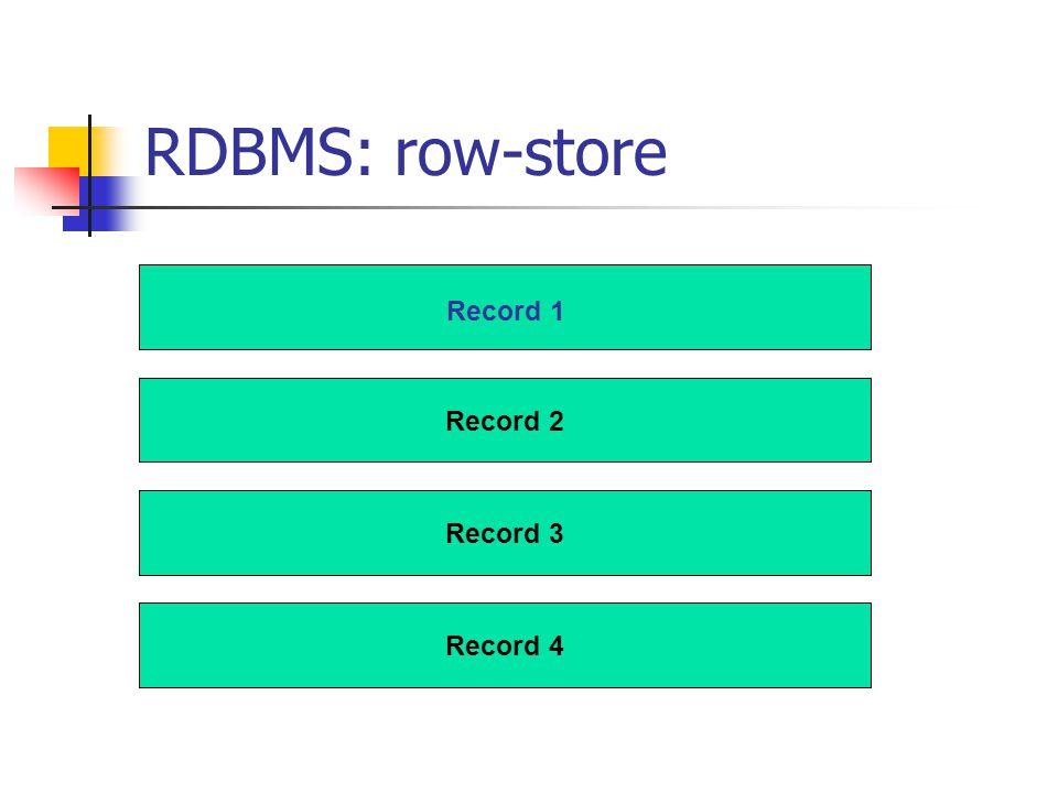 RDBMS: row-store Record 2 Record 4 Record 1 Record 3