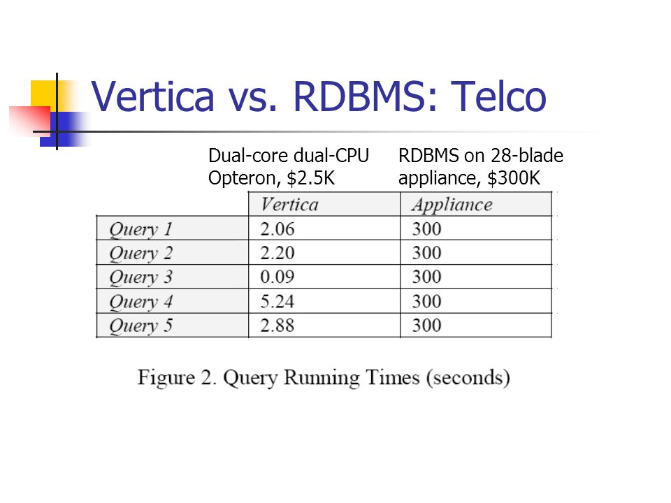 Vertica vs. RDBMS: Telco RDBMS on 28-blade appliance, $300K Dual-core dual-CPU Opteron, $2.5K
