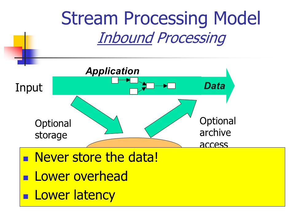 Stream Processing Model Inbound Processing Storage Data Application Input Optional storage Optional archive access Never store the data! Lower overhea