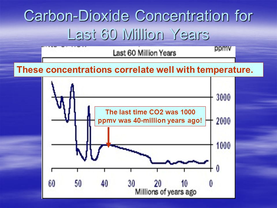 Carbon-Dioxide Concentration for Last 60 Million Years These concentrations correlate well with temperature.