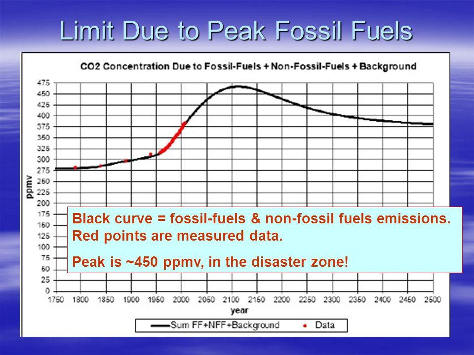Limit Due to Peak Fossil Fuels Black curve = fossil-fuels & non-fossil fuels emissions.