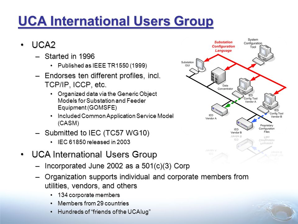 UCA International Users Group UCA2UCA2 –Started in 1996 Published as IEEE TR1550 (1999)Published as IEEE TR1550 (1999) –Endorses ten different profiles, incl.