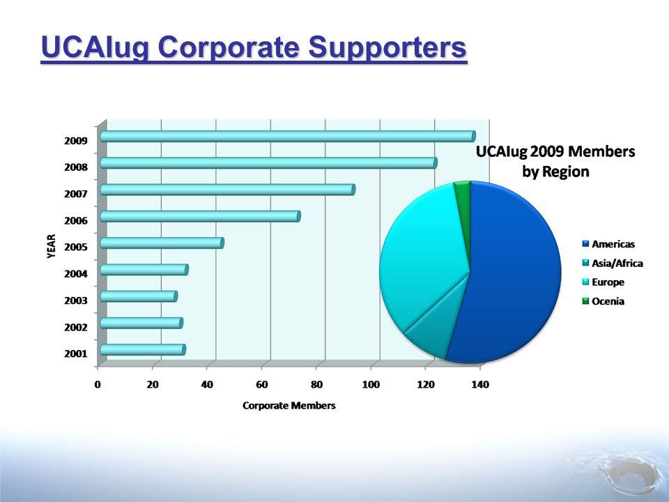 UCAIug Corporate Supporters