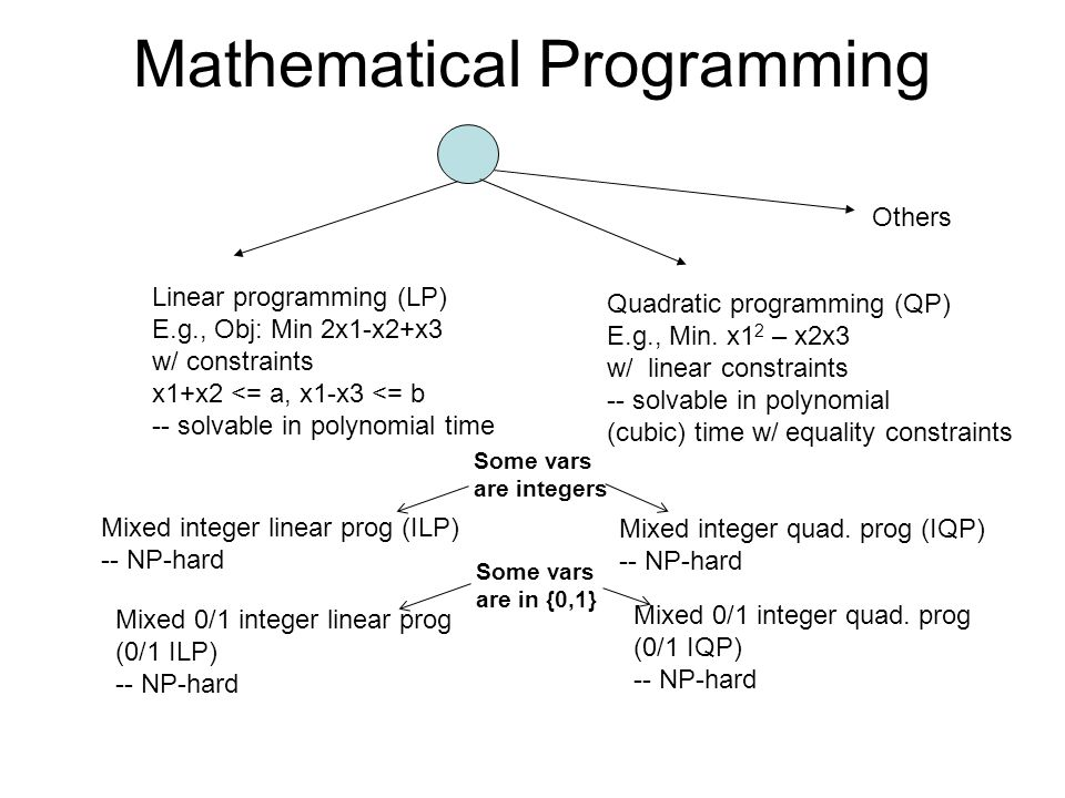 Mathematical Programming Linear programming (LP) E.g., Obj: Min 2x1-x2+x3 w/ constraints x1+x2 <= a, x1-x3 <= b -- solvable in polynomial time Quadratic programming (QP) E.g., Min.