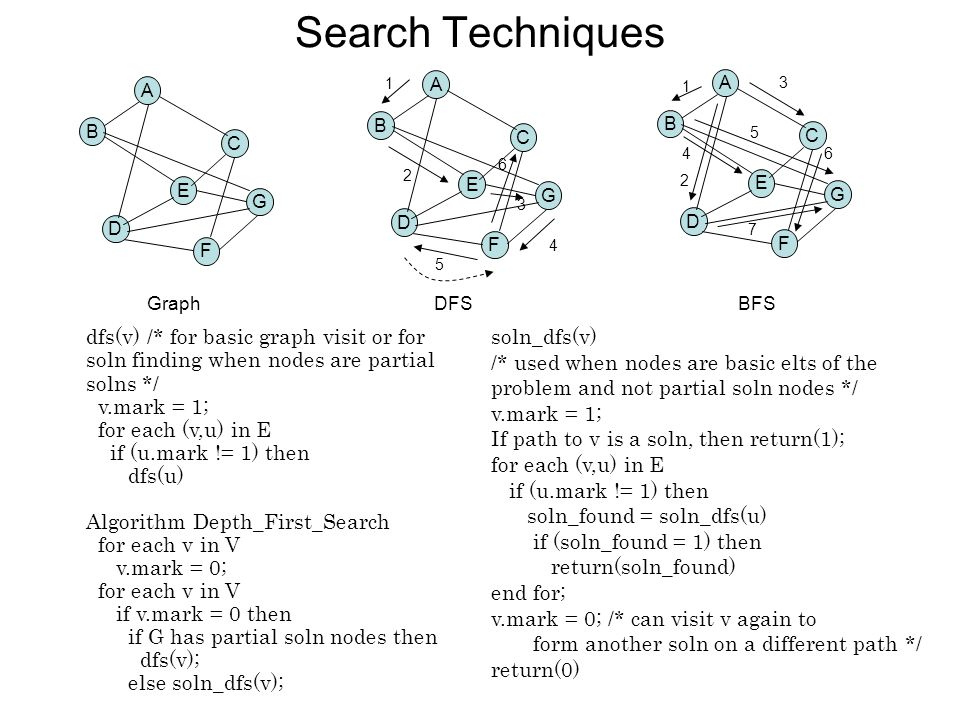 Search Techniques A B C D E F G A B C D E F G 1 2 3 4 5 6 A B C D E F G 1 2 3 4 5 6 7 DFSBFSGraph dfs(v) /* for basic graph visit or for soln finding when nodes are partial solns */ v.mark = 1; for each (v,u) in E if (u.mark != 1) then dfs(u) Algorithm Depth_First_Search for each v in V v.mark = 0; for each v in V if v.mark = 0 then if G has partial soln nodes then dfs(v); else soln_dfs(v); soln_dfs(v) /* used when nodes are basic elts of the problem and not partial soln nodes */ v.mark = 1; If path to v is a soln, then return(1); for each (v,u) in E if (u.mark != 1) then soln_found = soln_dfs(u) if (soln_found = 1) then return(soln_found) end for; v.mark = 0; /* can visit v again to form another soln on a different path */ return(0)