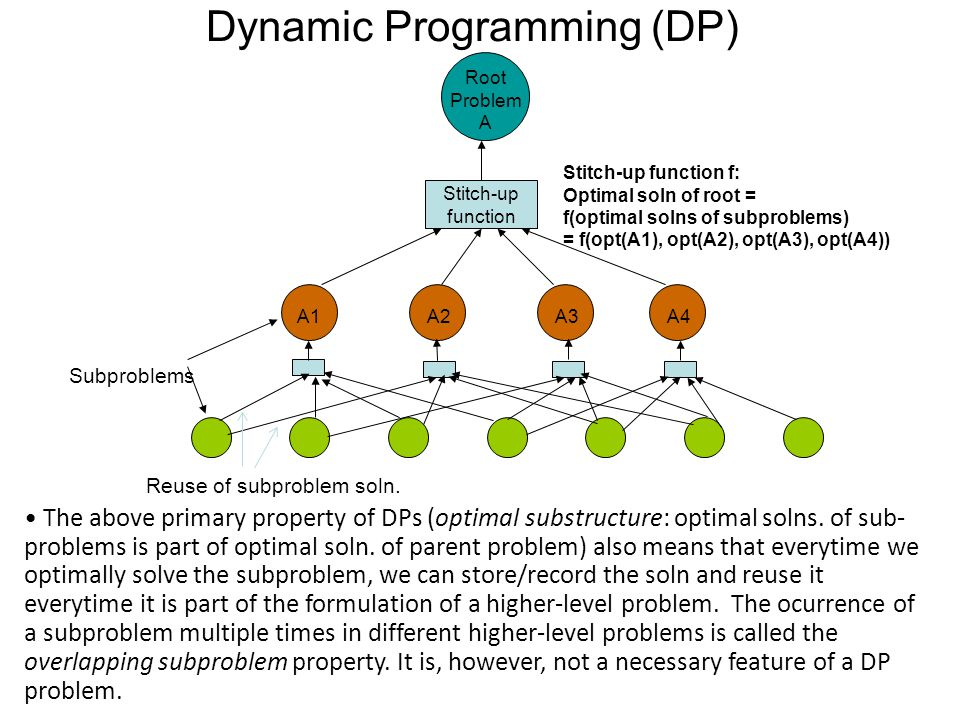 Dynamic Programming (DP) The above primary property of DPs (optimal substructure: optimal solns.