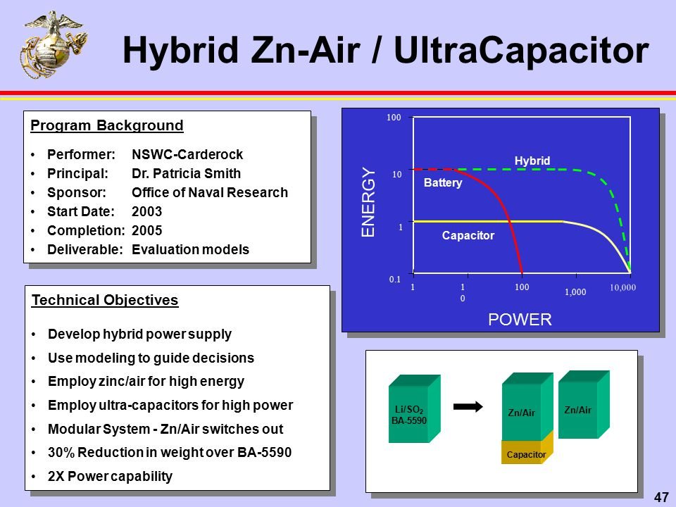 47 Hybrid Zn-Air / UltraCapacitor Li/SO 2 BA-5590 Zn/Air Capacitor Zn/Air 1010 100 1,000 10,000 1 0.1 1 10 100 Hybrid Battery Capacitor POWER ENERGY Program Background Performer: NSWC-Carderock Principal:Dr.