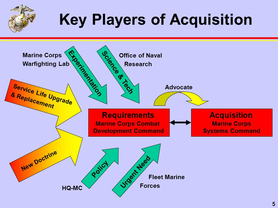 5 Key Players of Acquisition Office of Naval Research Marine Corps Warfighting Lab Acquisition Marine Corps Systems Command Urgent Need Requirements Marine Corps Combat Development Command Experimentation Science & Tech Fleet Marine Forces Policy HQ-MC Service Life Upgrade & Replacement New Doctrine Advocate