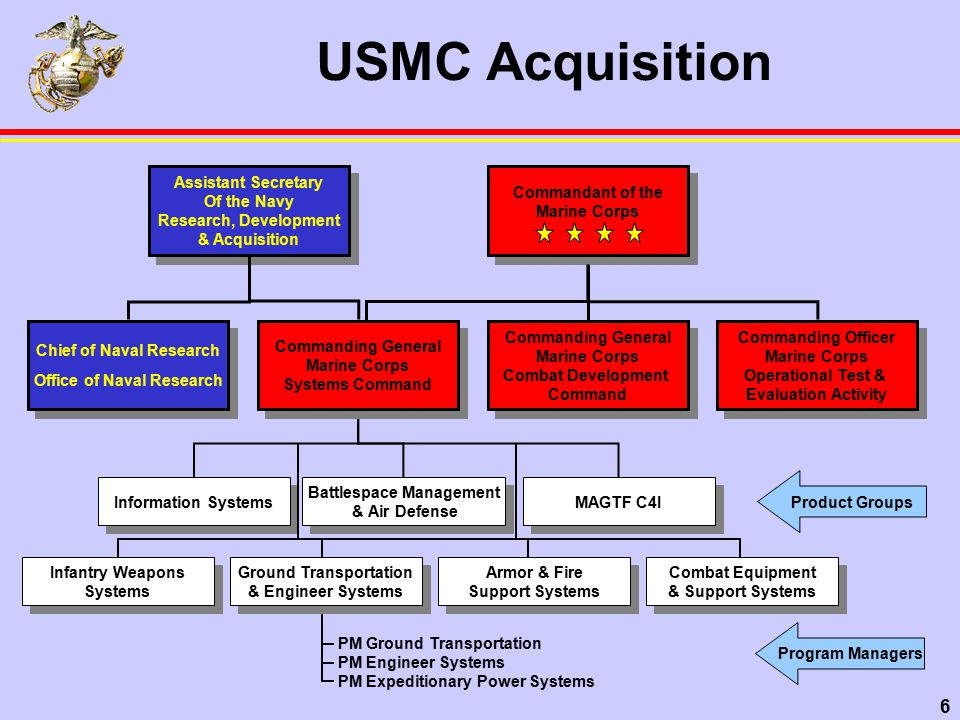 7 USMC Program Managers Program Management TeamPM Code Combat Support Information Systems PMM 101 Navy-Marine Corps Intranet / Information Technology PMM 102 Operation CentersPMM 111 Radar SystemsPMM 112 Air Defense Weapon SystemsPMM 113 Ground Command & Control SystemsPMM 121 Communications SystemsPMM 122 Intelligence SystemsPMM 123 Recon & Amphibious RaidsPMM 131 Infantry WeaponsPMM 132 Anti-Armor Systems PMM 133 Fire Support SystemsPMM 141 Tank SystemsPMM 142 Assault Amphibious Vehicle SystemsPMM 143 High Mobility Artillery Rocket System - HIMARSPMM 144 Ground TransportationPMM 151 Engineer SystemsPMM 152 Expeditionary Power SystemsPMM 153 Test, Measurement, & Diagnostic EquipmentPMM 161 Infantry Combat EquipmentPMM 162 Nuclear, Biological & Chemical Defense SystemsPMM 163 Information Systems PG 10 Battle Management & Air Defense - PG 11 MAGTF C4I Systems PG 12 Infantry Weapons Systems - PG 13 Armor and Fire Support - PG 14 Ground Transportation & Engineer Systems - PG 15 Combat Equipment & Support Systems - PG 16