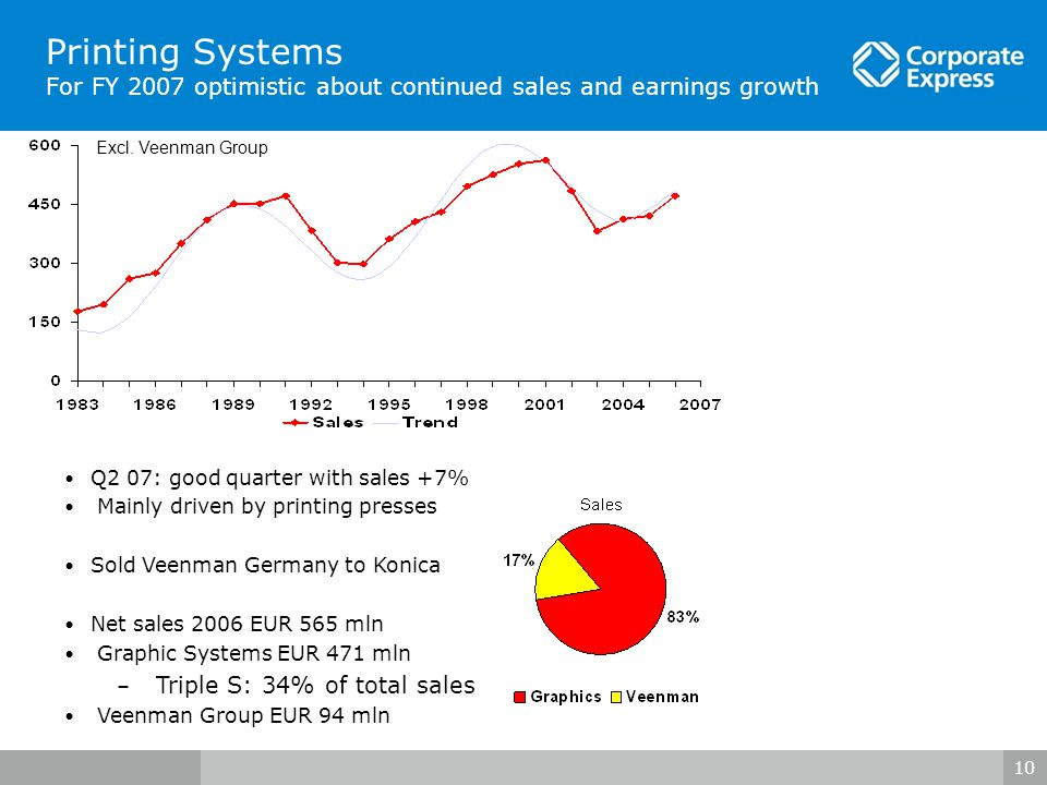 10 Printing Systems For FY 2007 optimistic about continued sales and earnings growth Q2 07: good quarter with sales +7% Mainly driven by printing presses Sold Veenman Germany to Konica Net sales 2006 EUR 565 mln Graphic Systems EUR 471 mln – Triple S: 34% of total sales Veenman Group EUR 94 mln Excl.