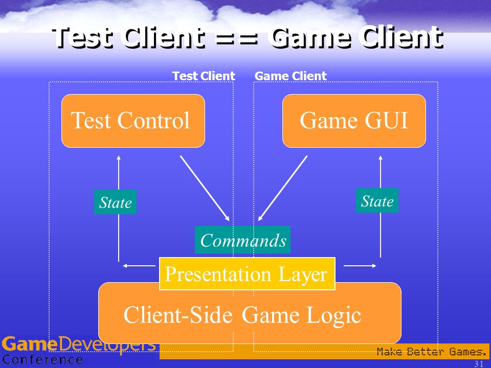 31 Test Client == Game Client Game GUITest Control Commands State Client-Side Game Logic Presentation Layer Test Client Game Client