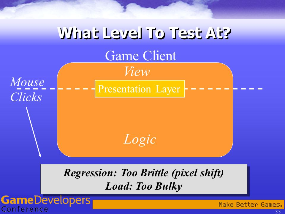 33 What Level To Test At.