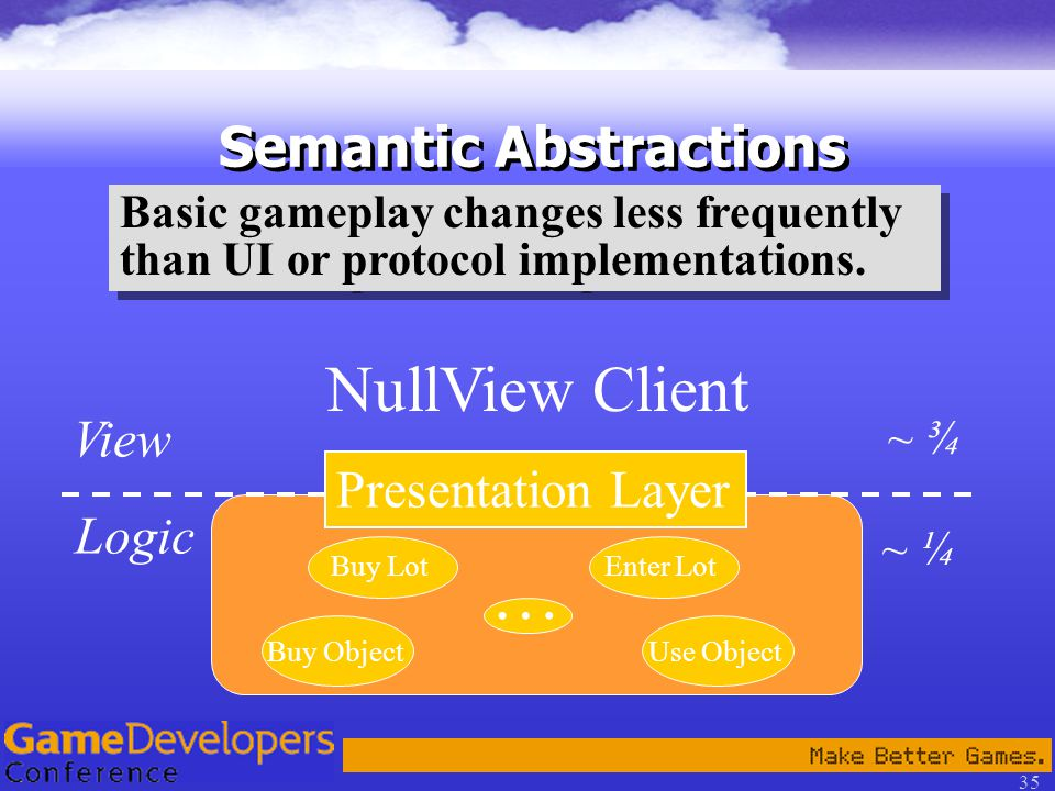 35 Semantic Abstractions NullView Client View Logic Presentation Layer Buy LotEnter Lot Use Object … Buy Object ~ ¾ ~ ¼ Basic gameplay changes less frequently than UI or protocol implementations.