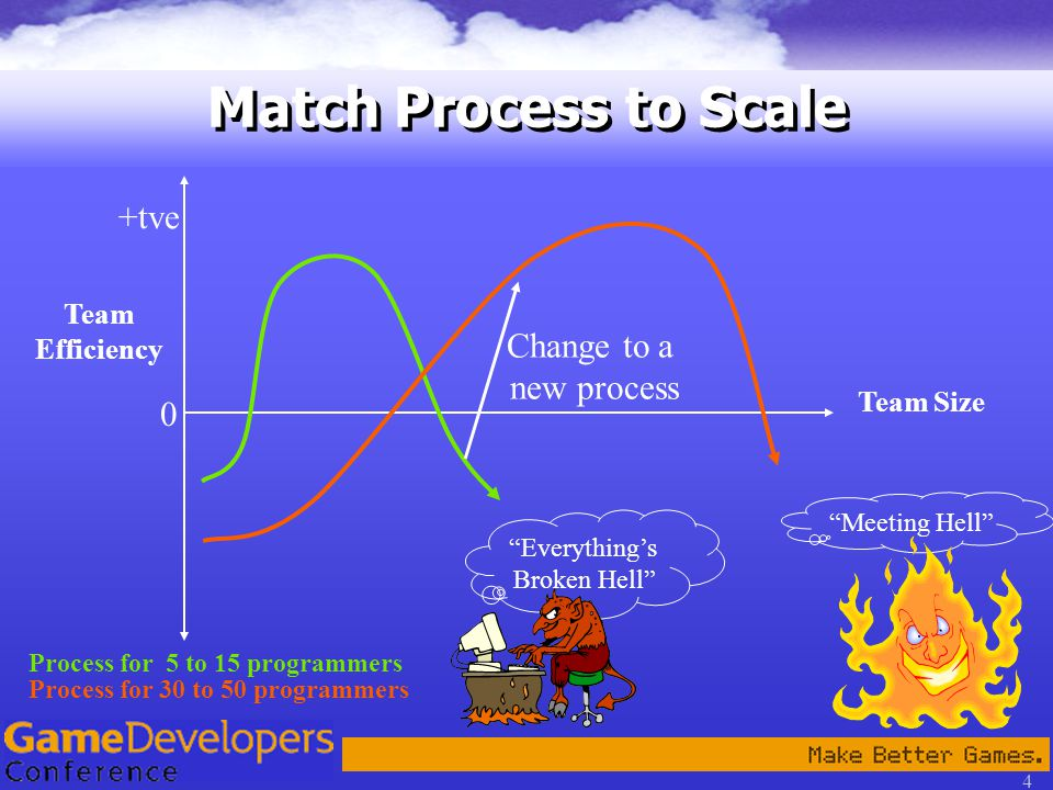 4 Match Process to Scale Team Efficiency Process for 5 to 15 programmers Team Size Process for 30 to 50 programmers 0 Meeting Hell Everything's Broken Hell Change to a new process +tve