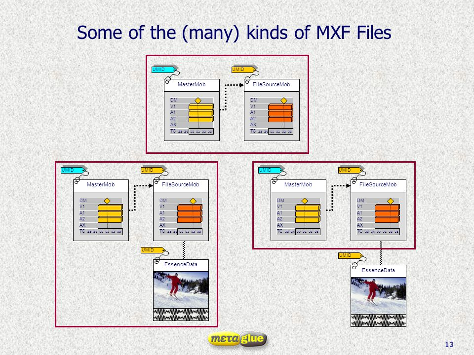 13 Some of the (many) kinds of MXF Files MasterMob V1 A2 A1 TC 23 24 00 01 02 03 AX DM UMID EssenceData UMID FileSourceMob V1 A2 A1 TC 23 24 00 01 02