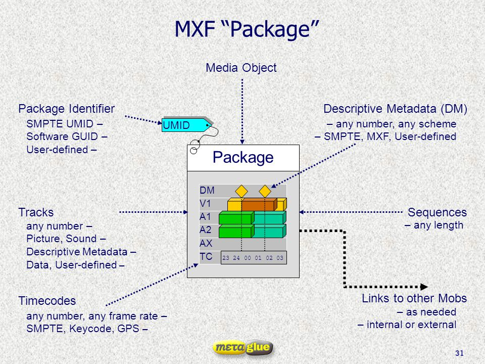 "31 MXF ""Package"" Package V1 A2 A1 TC 23 24 00 01 02 03 AX DM UMID Tracks any number – Picture, Sound – Descriptive Metadata – Data, User-defined – Seq"