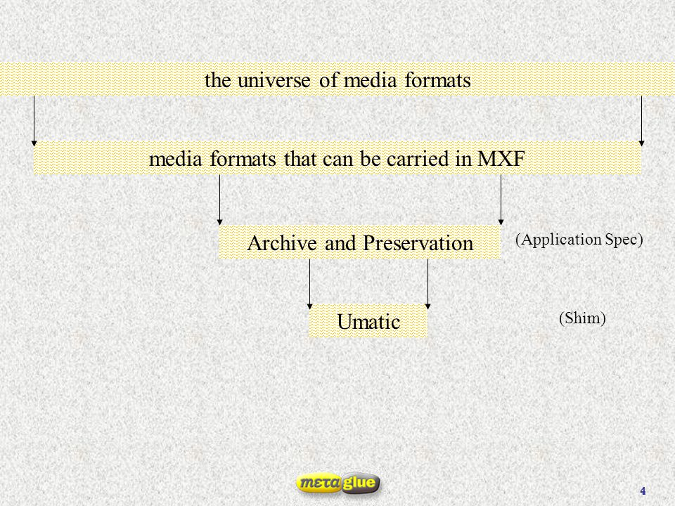 5 the universe of media formats media formats that can be carried in MXF Archive and Preservation Umatic (Application Spec) (Shim) Film NAVCC.