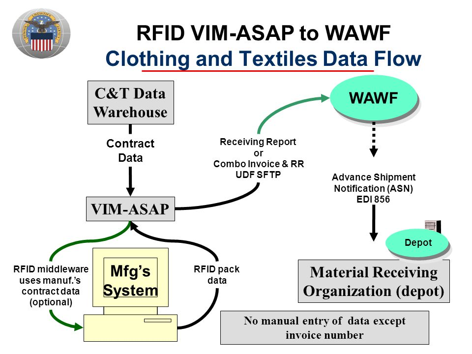 RFID VIM-ASAP to WAWF Clothing and Textiles Data Flow C&T Data Warehouse VIM-ASAP Mfg's System RFID middleware uses manuf.'s contract data (optional)