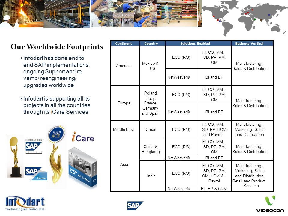 Our Worldwide Footprints Infodart has done end to end SAP implementations, ongoing Support and re vamp/ reengineering/ upgrades worldwide Infodart is