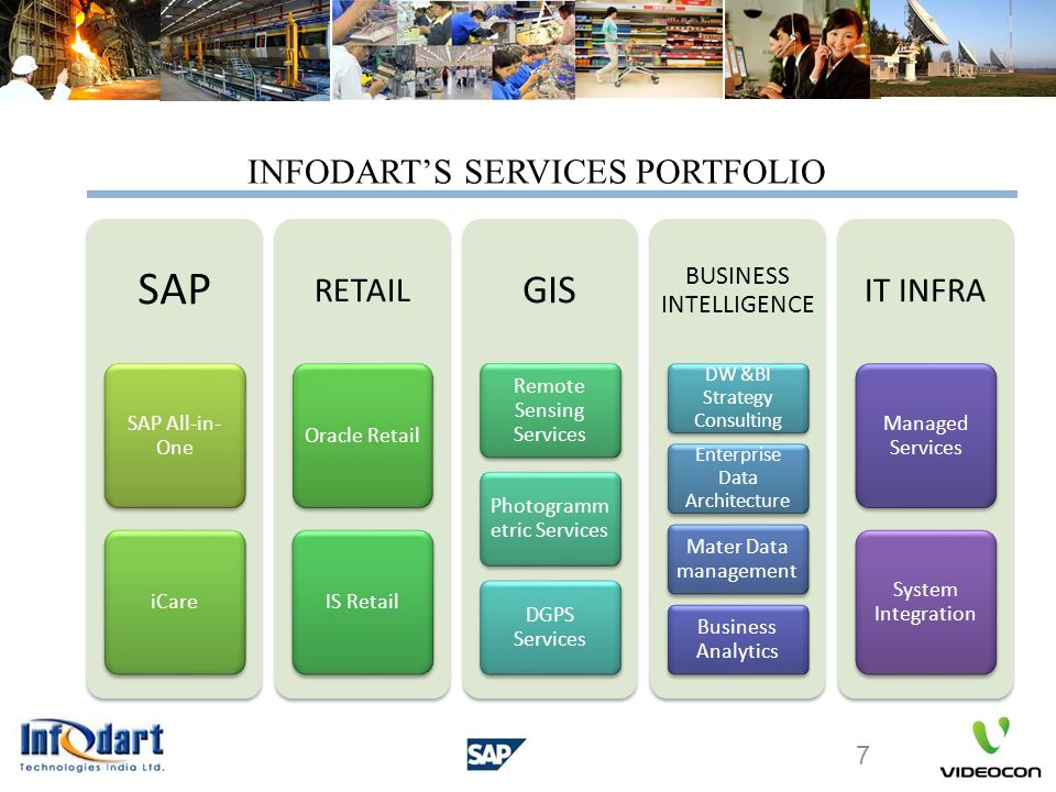 SAP SAP All-in- One iCare RETAIL Oracle RetailIS Retail GIS Remote Sensing Services Photogramm etric Services DGPS Services BUSINESS INTELLIGENCE DW &