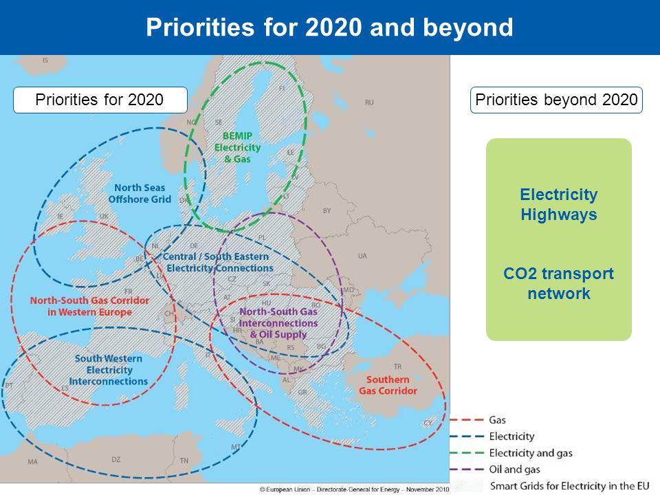 9 GRI NW Stakeholder Group Meeting – 25 November 2011 Priorities for 2020Priorities beyond 2020 Electricity Highways CO2 transport network Priorities