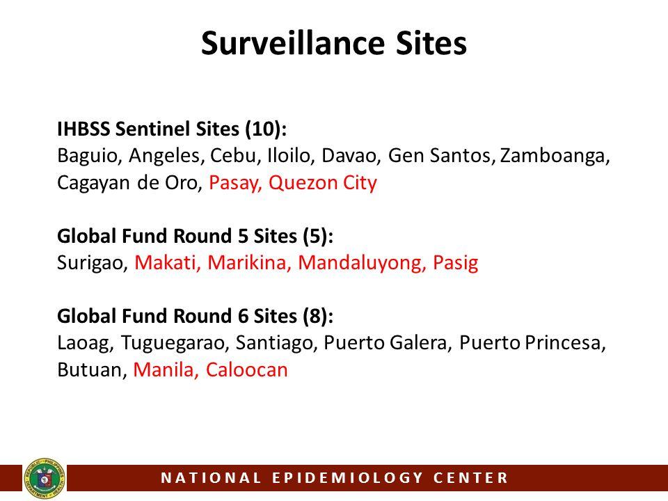 Surveillance Sites IHBSS Sentinel Sites (10): Baguio, Angeles, Cebu, Iloilo, Davao, Gen Santos, Zamboanga, Cagayan de Oro, Pasay, Quezon City Global Fund Round 5 Sites (5): Surigao, Makati, Marikina, Mandaluyong, Pasig Global Fund Round 6 Sites (8): Laoag, Tuguegarao, Santiago, Puerto Galera, Puerto Princesa, Butuan, Manila, Caloocan N A T I O N A L E P I D E M I O L O G Y C E N T E R